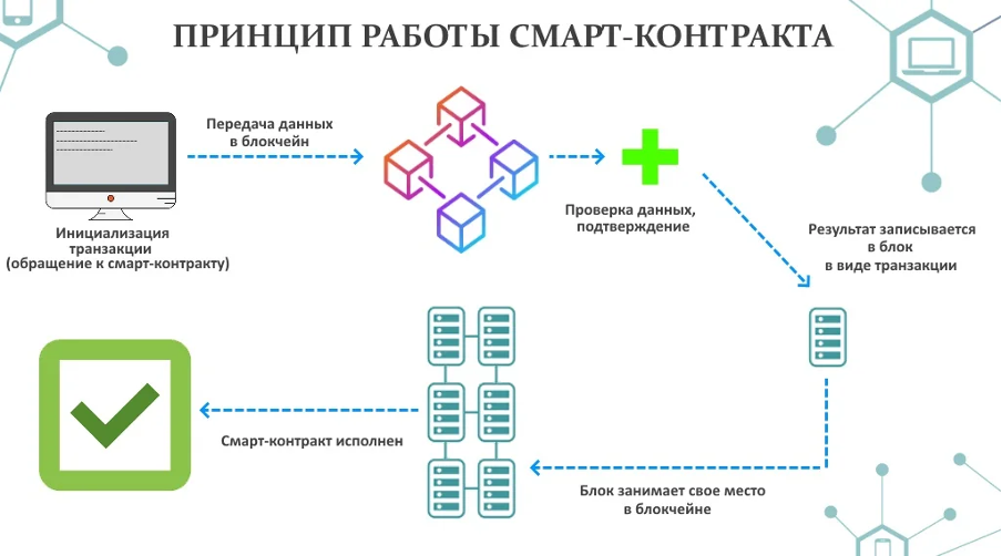 smart kontrakt 5