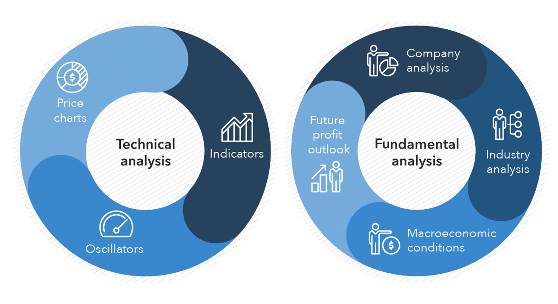 fundamentaltechnical 2